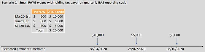 Boosting cashflow figure 1