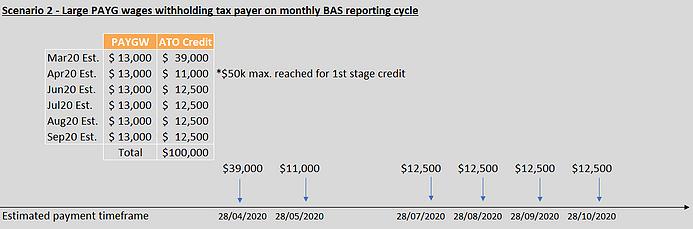 Boosting Cashflow figure 2